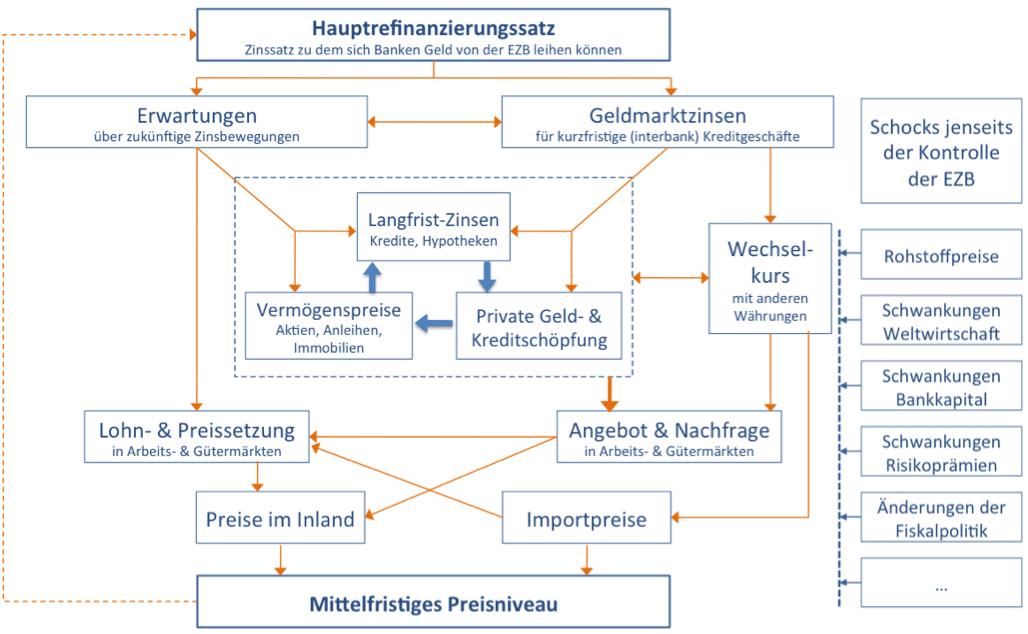 transmissionsmechanismus-der-geldpolitik