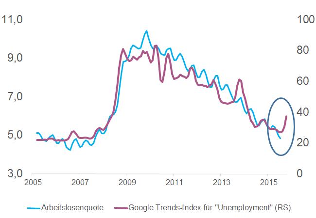 USA_Arbeitslosigkeit_Google_Trends_Unemployment_Makronom
