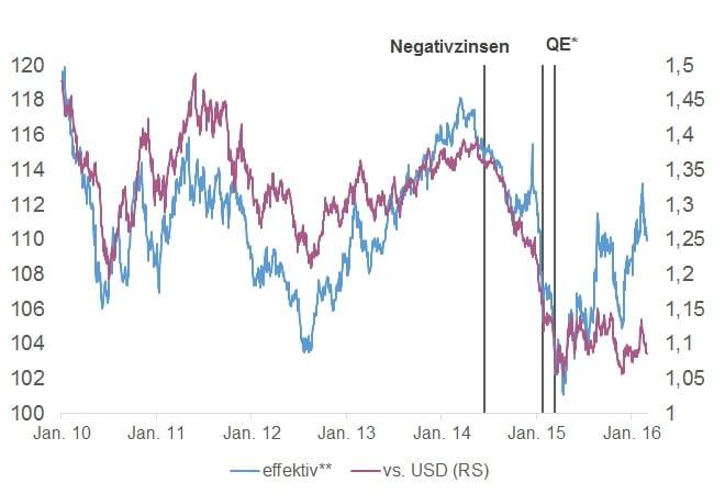 Euro_Wechselkurs_EER_39_effektiv_USD