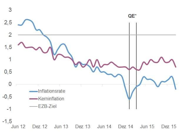 Eurozone_Inflation_EZB_QE