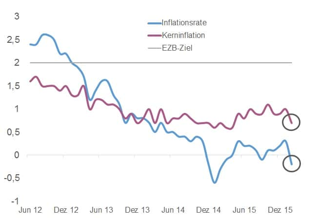 Eurozone_Inflationsrate_