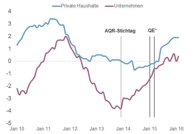 Eurozone_Kreditvergabe_Unternehmen_Private_Haushalte_YoY_Makronom