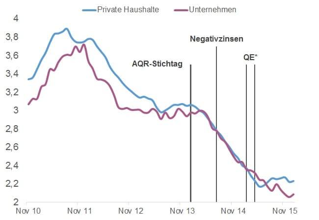 Eurozone_Kreditzinsen_Unternehmen_Private_Haushalte_YoY_Makronom