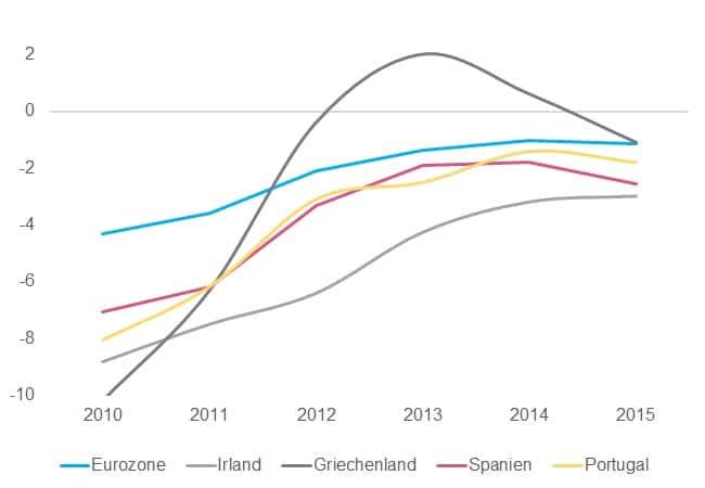 Eurozone_strukturelle_Haushaltssalden_Makronom