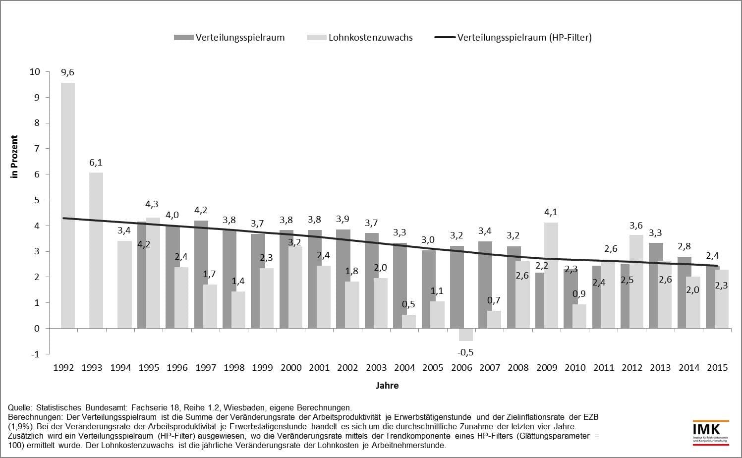 Deutschland_Verteilungsspielraum_Lohnkosten_Produtivität_IMK