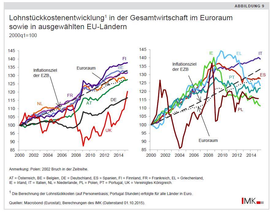 Lohnstückkosten_Entwicklung_Euroraum_EU_Deutschland_IMK