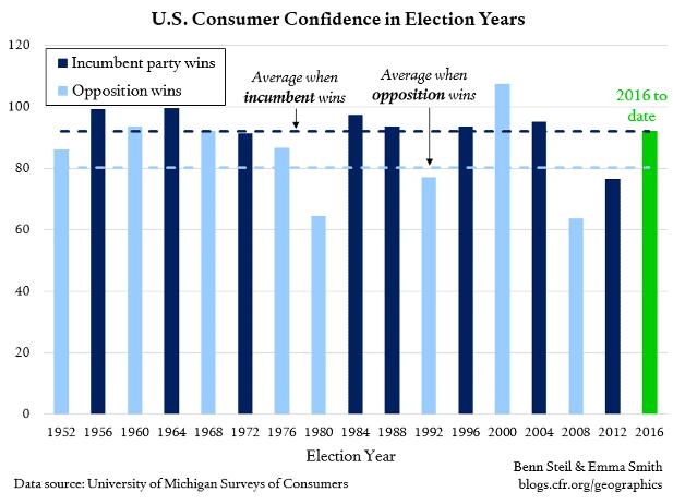 Consumer-confidence-election-1