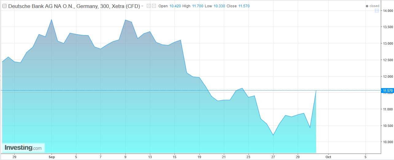 Deutsche Bank Aktien Kurs