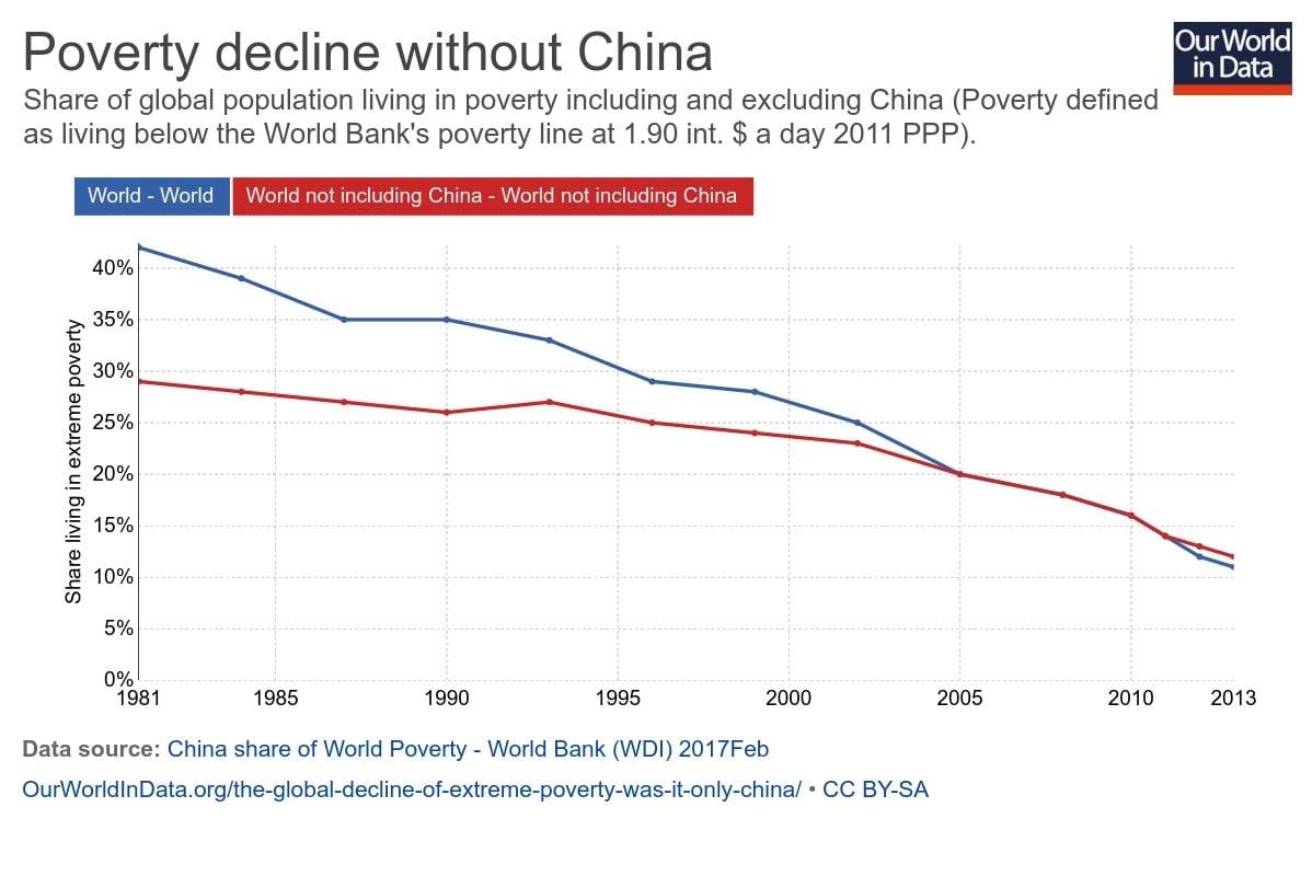 faktencheck ist die weltweite armut nur wegen china. Black Bedroom Furniture Sets. Home Design Ideas