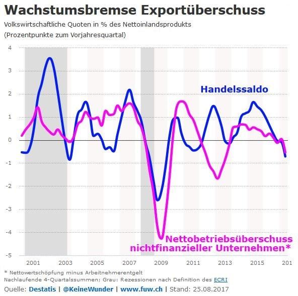 Konjunktur: Der Ölpreis drückt Gewinne und Kurse in Deutschland