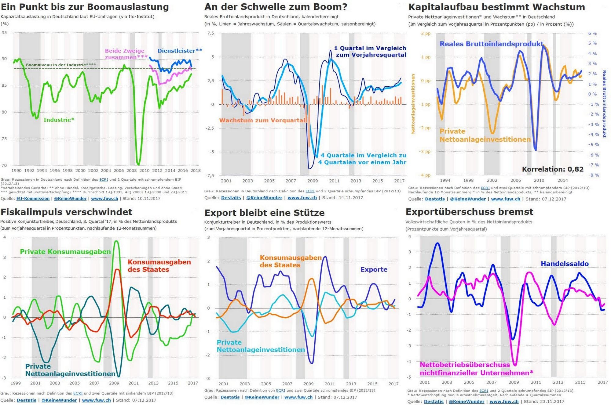 Konjunktur: Die wahre Blase kommt immer aus der Realwirtschaft