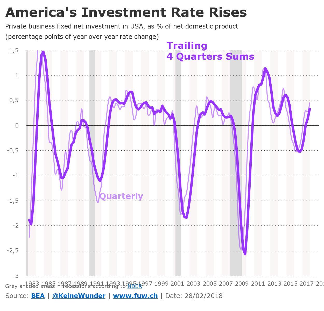 US-Konjunktur: Wird aus Donald Trump vielleicht doch noch ein ...