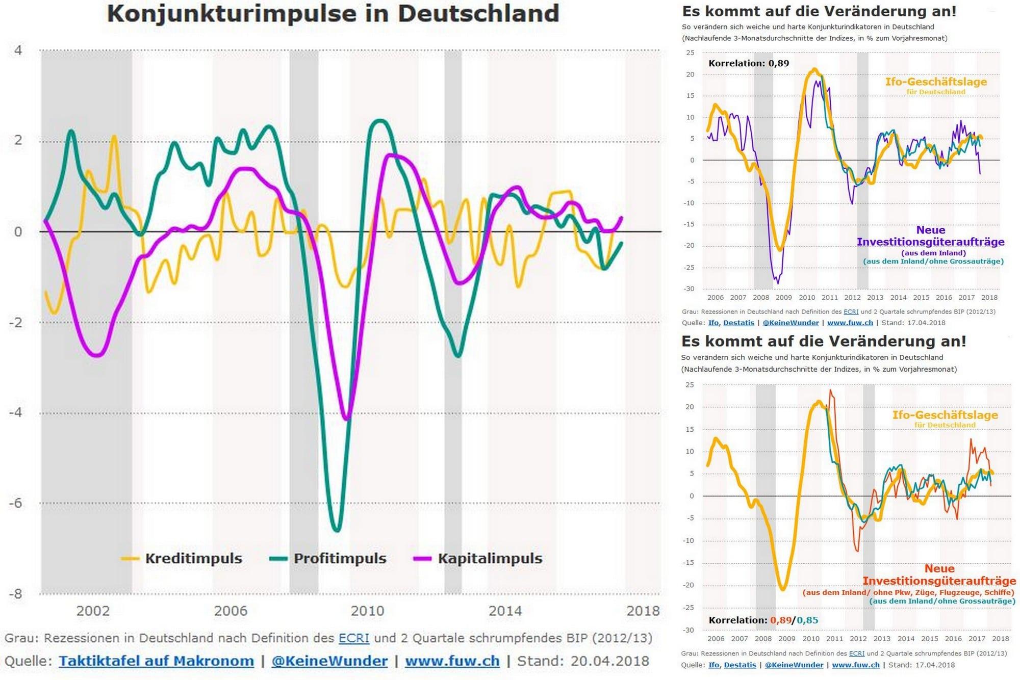 Konjunktur: In Deutschland platzt gerade eine Auftragsblase