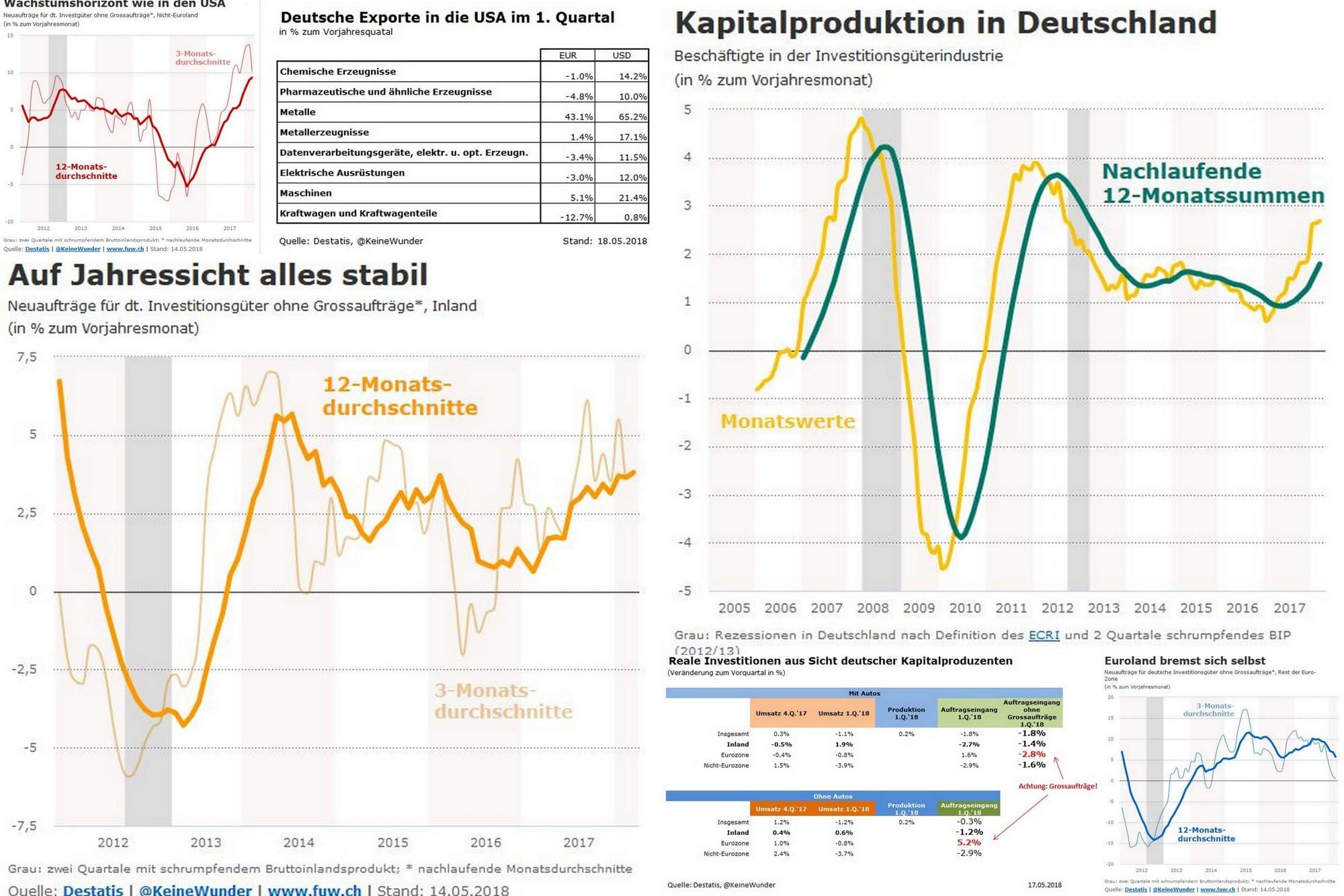 Konjunktur: Richtungssuche in der deutschen Wachstumsdelle