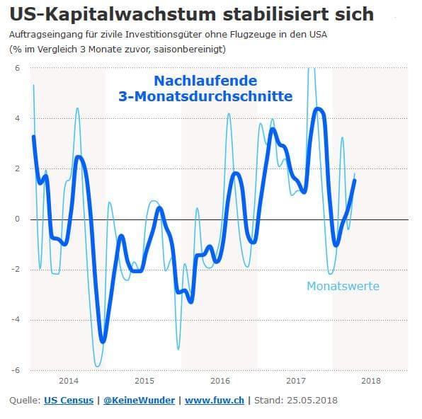 Konjunktur: Die Chartparade zur deutschen Wachstumsdelle