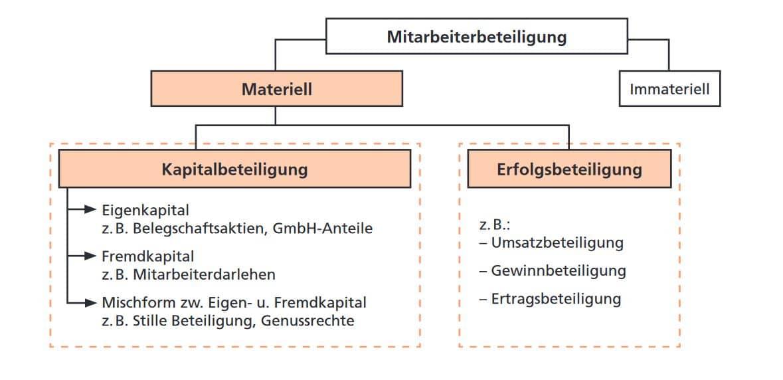 Quelle: Sendel-Müller & Weckes (2010)