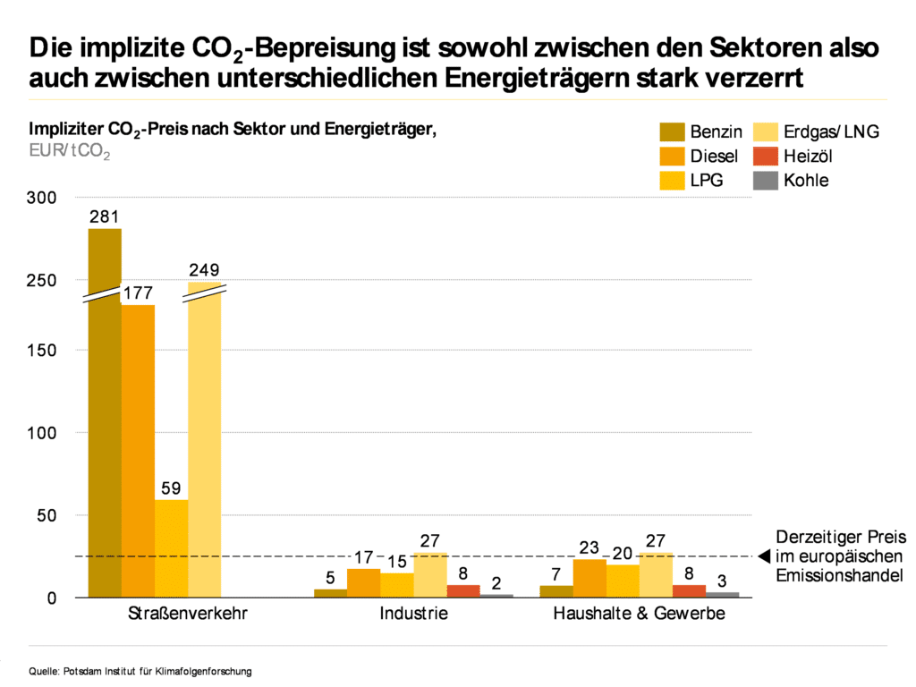 implizite CO2 Preise, CO2 Handel, CO2 Steuer